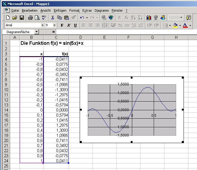 Wertetabelle und graph der funktion f x sin 5x x in einemexcel